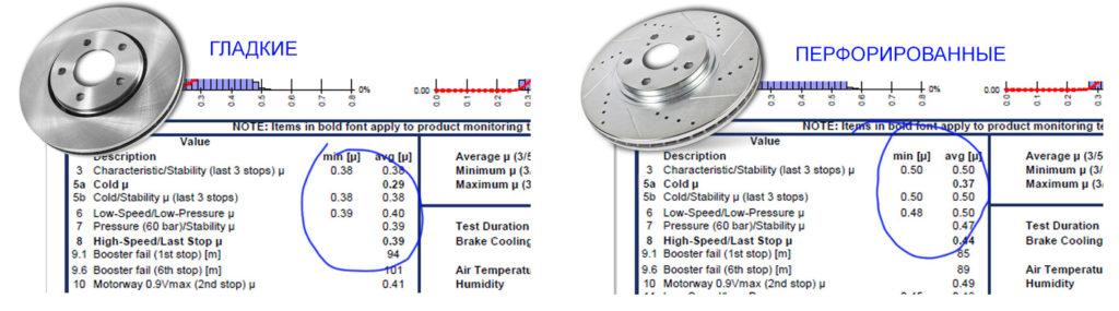 График испытаний керамических колодок Power Stop