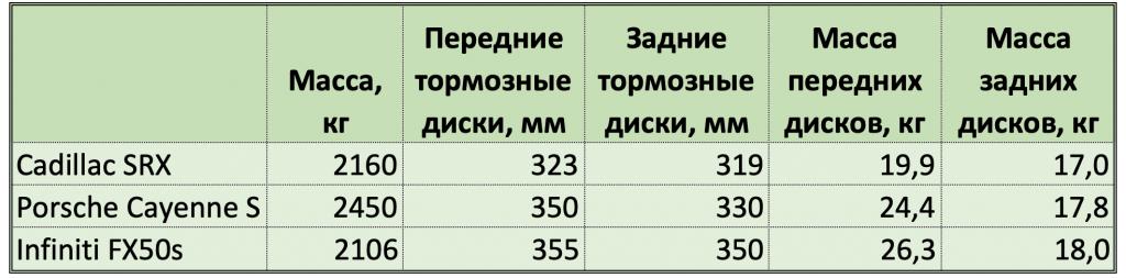 Сравнение параметров тестируемых SUV