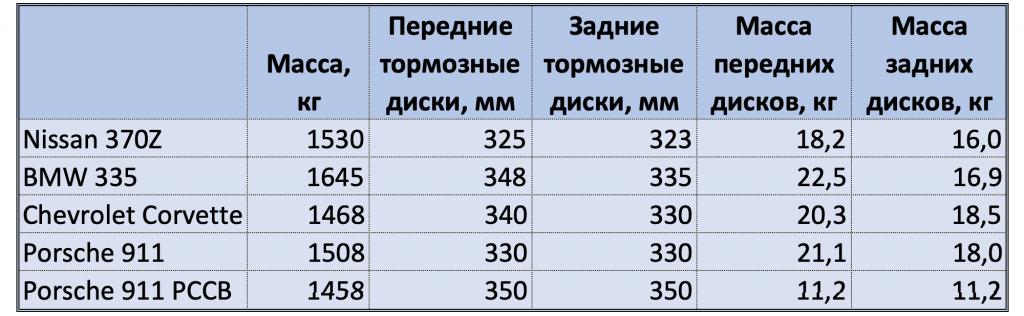 Технические параметры спорткаров в тесте
